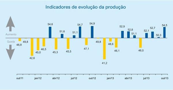 Evolução da Indústria Outubro 2013 -CNI