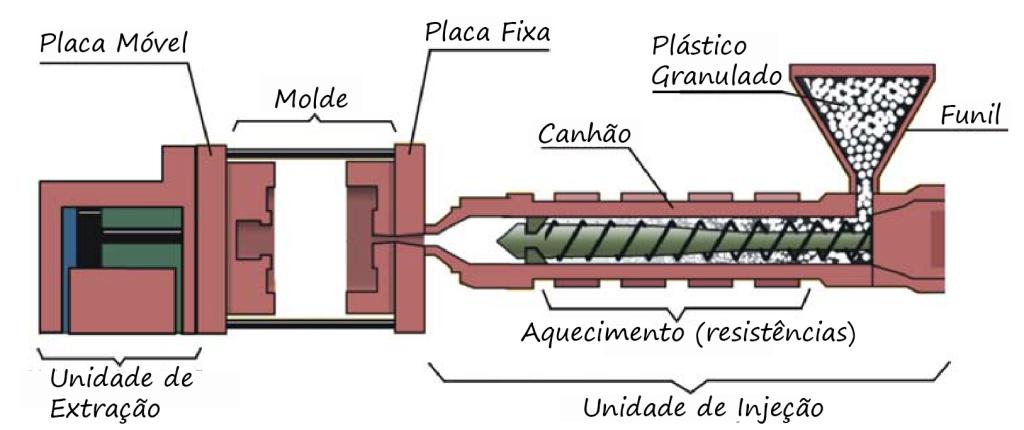 Funcionamento de uma injetora de plástico fonte Repian